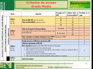prioridad acceso ciclos grado medio-18-19